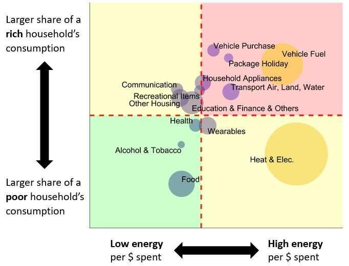 Shining a light on international energy inequality