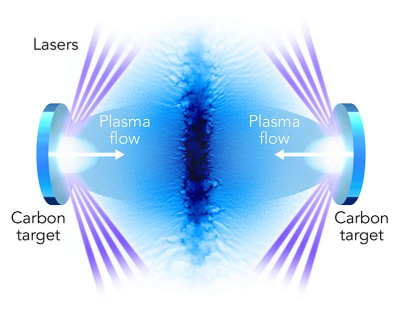 Shock waves created in the lab mimic astrophysical particle accelerators powered by exploding stars