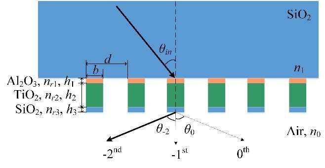 Simplified Modal Method Explores Deeper into Broad and High-efficiency Gratings