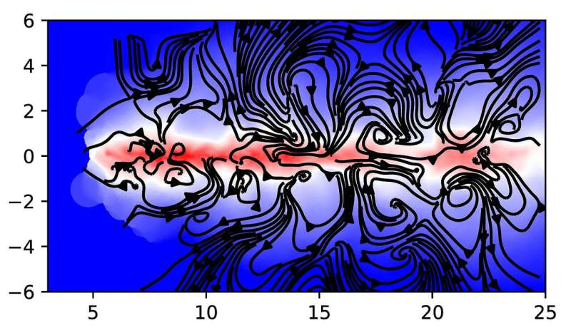 Simultaneous simulation of gravitation and magnetism of a protoplanetary disk