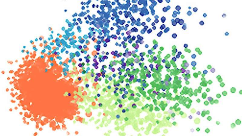 Single-cell RNA sequencing sheds new light on cancer cells' varied response to chemotherapy