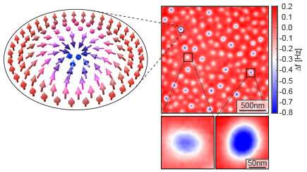 Skyrmions proposed as the basis for a completely new computer architecture