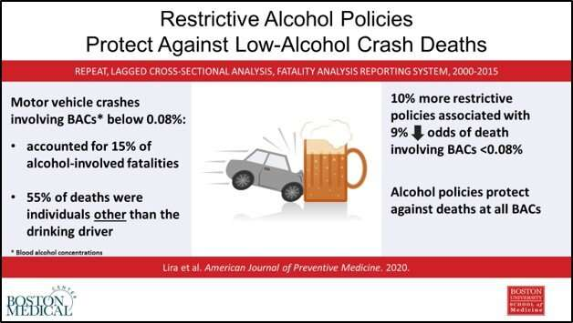 Sobering new data on drinking and driving: 15% of US alcohol-related motor vehicle fatalities involve alcohol under the legal li