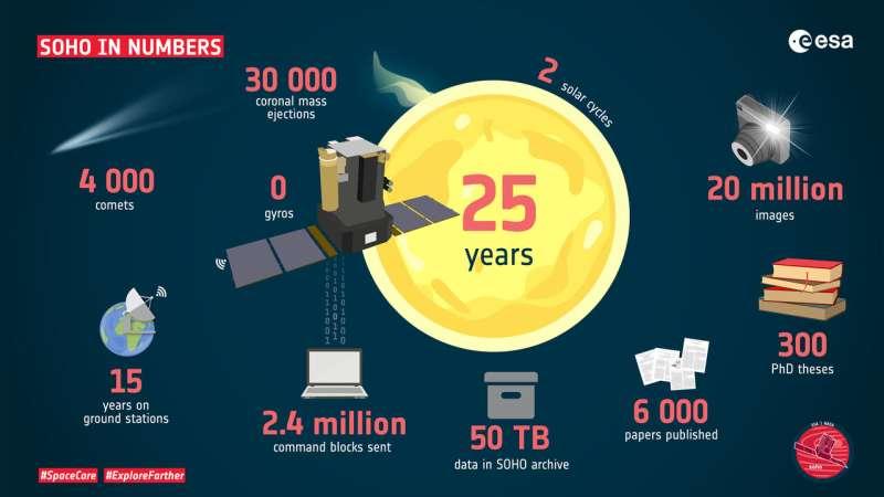SOHO's pioneering 25 years in orbit