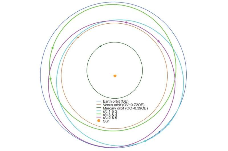 Solar Ring mission: A new concept of space exploration for understanding Sun and the inner heliosphere