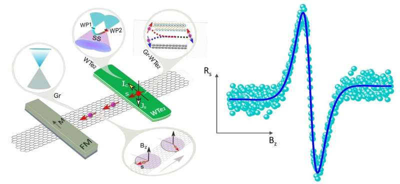 Spin Hall effect in Weyl semimetal for Energy-efficient Information Technology