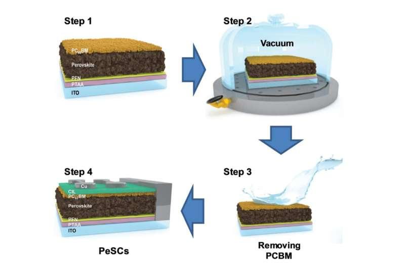 Stabilizing High-Efficiency Solar Cells