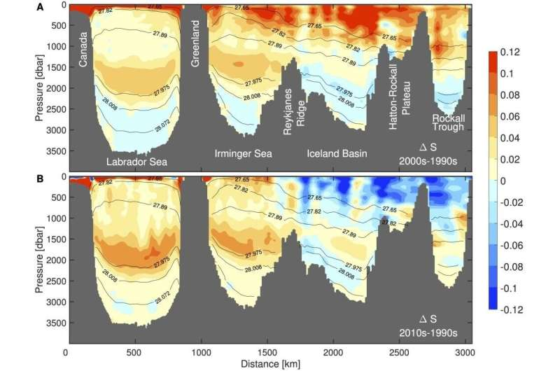 Stable ocean circulation in changing north Atlantic Ocean, study finds