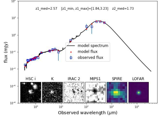 Ten times more hyper luminous galaxies observed than stars can produce