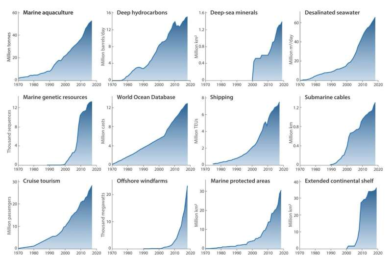 The Blue Acceleration: Recent colossal rise in human pressure on ocean quantified