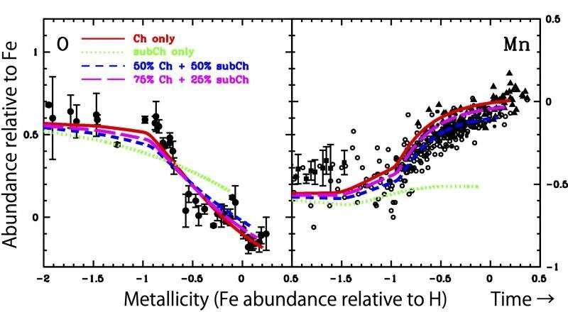 The origin of Type Ia supernovae revealed by manganese abundances