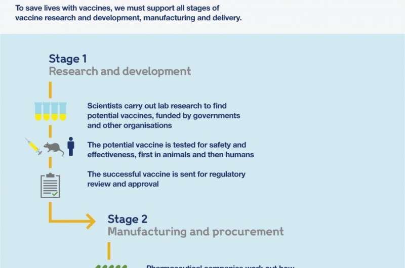 The vaccine journey: from idea to immunisation