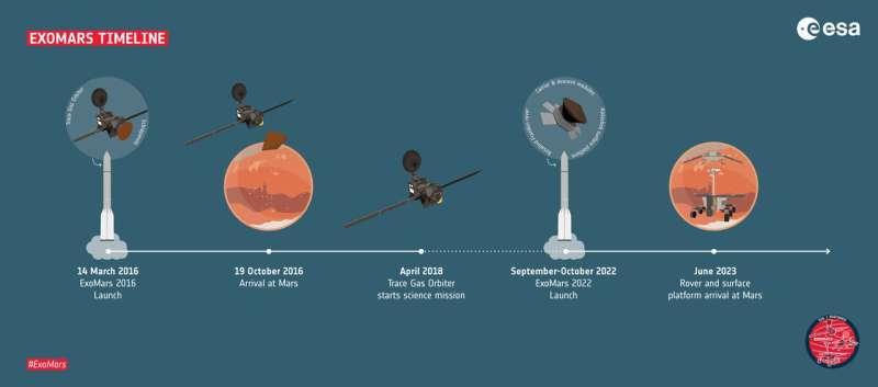 The way forward to Mars