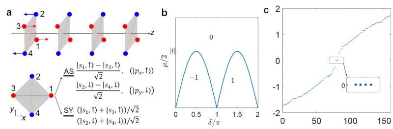 Topological superconducting phase protected by 1D local magnetic symmetries