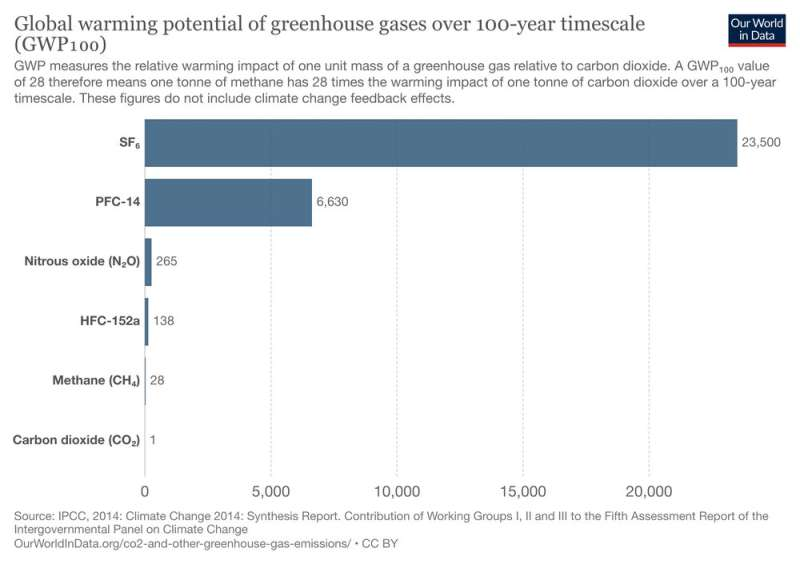 Toward the end of SF₆, the most powerful greenhouse gas?