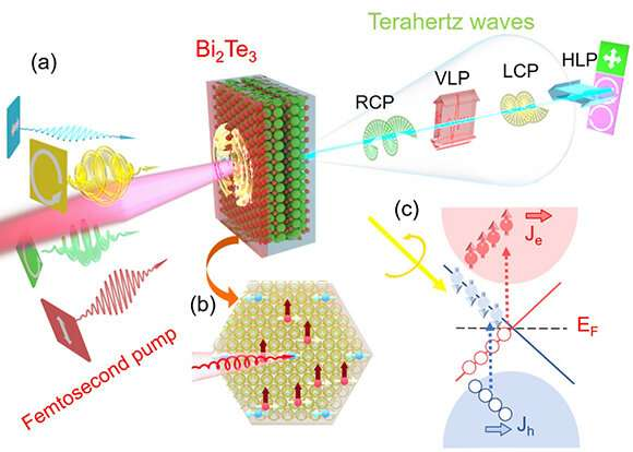 Tunable THz radiation from 3D topological insulator