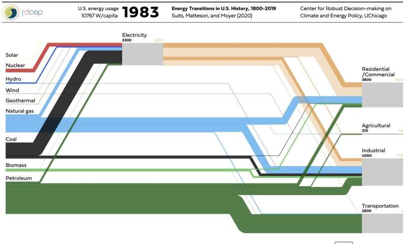 Two Centuries of U.S. Energy Usage, One Interactive Graphic