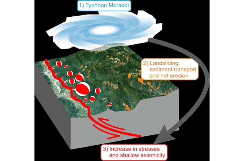 Typhoon changed earthquake patterns