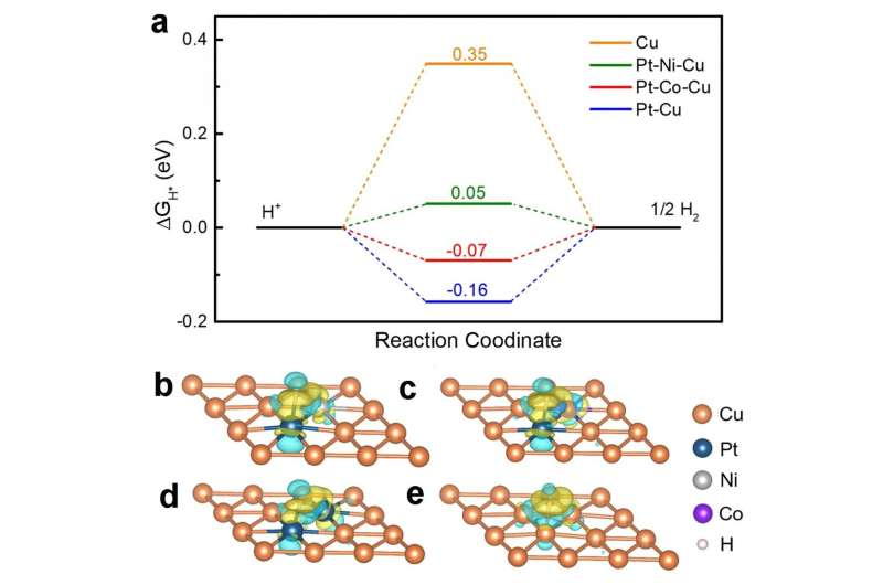 Ultra-small hollow alloy nanoparticles for synergistic hydrogen evolution catalysis
