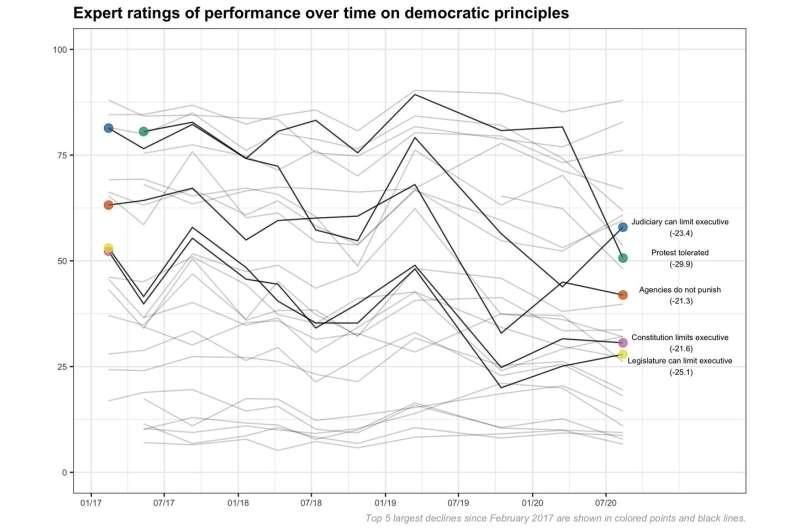 US democratic indicators plummet amid racial justice protests and pandemic