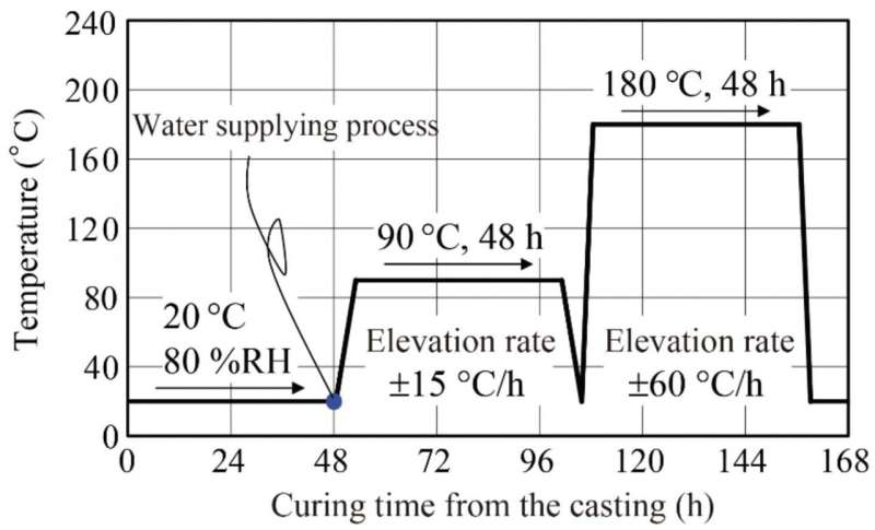 Utilizing the impact resistance of the world's hardest concrete for disaster prevention