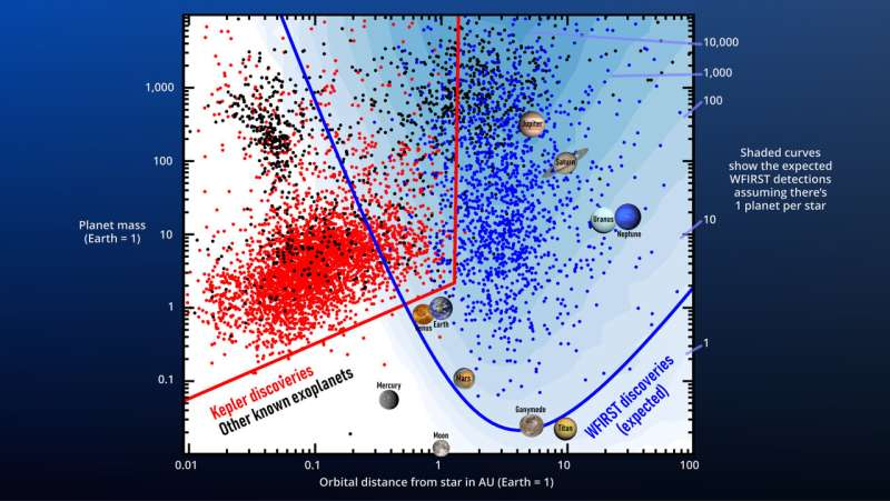 Warped space-time to help WFIRST find exoplanets