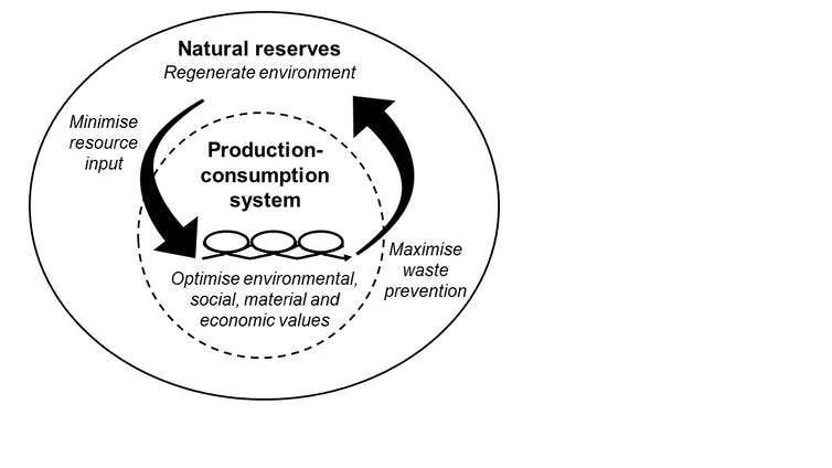 What a sustainable circular economy would look like