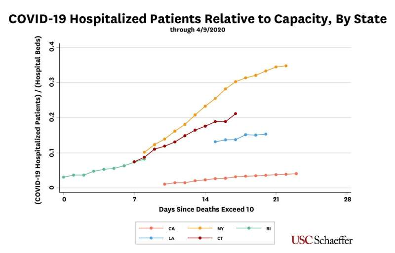 Why hospitals with empty beds should restore care to non-COVID-19 patients
