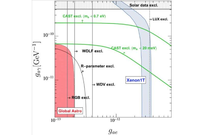 Why solar axions cannot explain the observed XENON1T excess