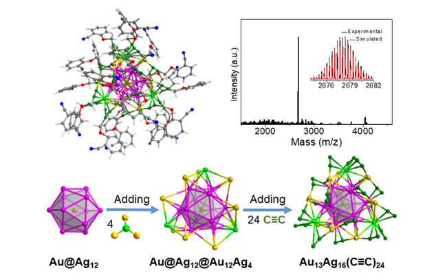 Scientists construct M29 cluster model catalyst