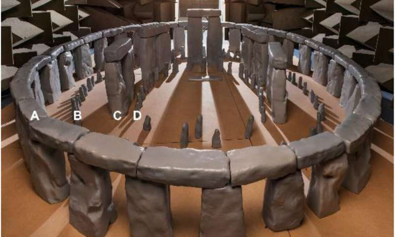 Uncovering the acoustical properties of Stonehenge