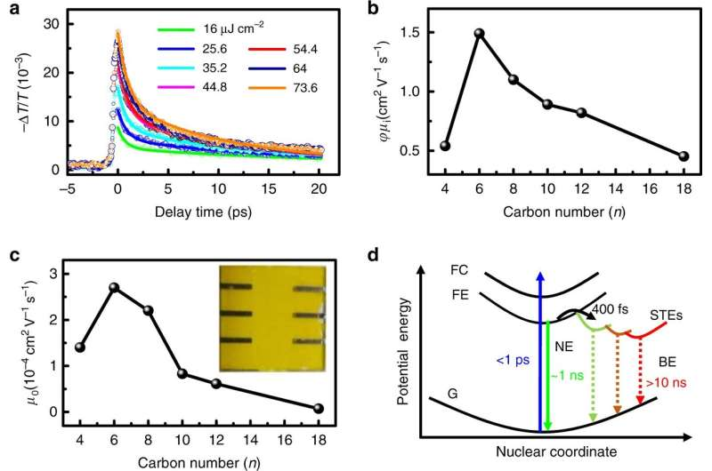 Researchers find conformational disorder tuning charge carrier mobility in 2-D perovskites