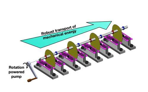 Researchers demonstrate transport of mechanical energy, even through damaged pathways