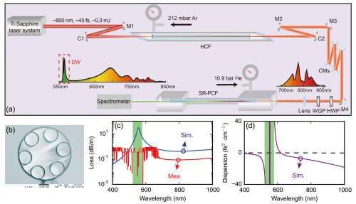 Researchers demonstrate high-efficiency emission of dispersive wave in gas-filled hollow-core photonic crystal fibers