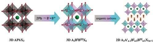 Researchers develop halide double perovskite ferroelectrics