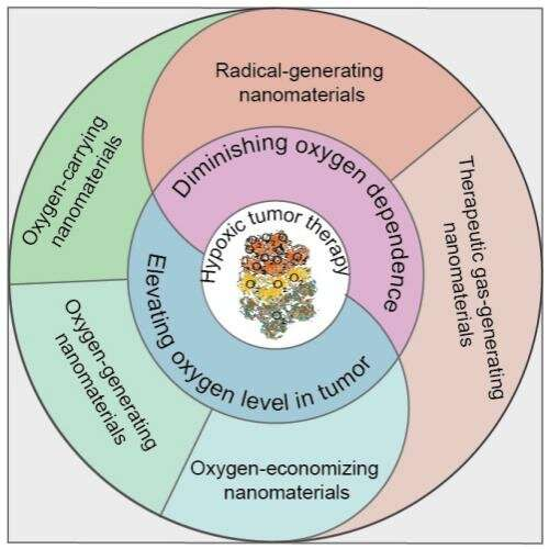 Nanomaterials based strategies for treatment of hypoxic tumor