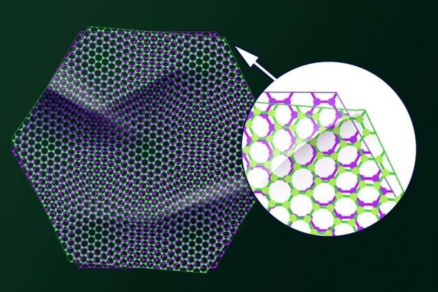 "Researchers map tiny twists in ""magic-angle"" graphene"