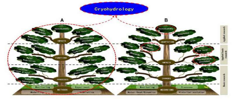 Scientists summarize hydrological basis and discipline system of cryohydrology