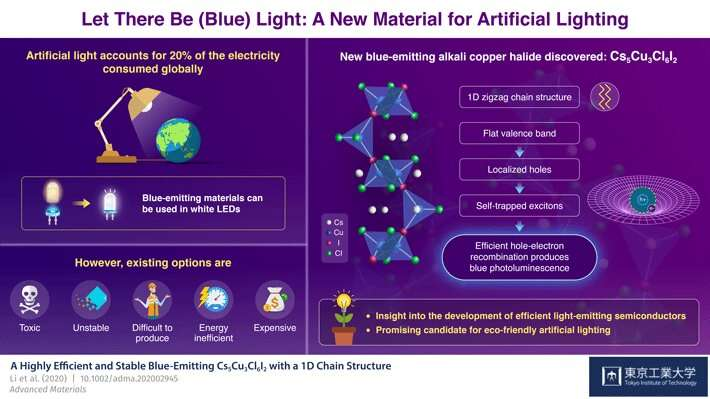 Shedding light on the development of efficient blue-emitting semiconductors