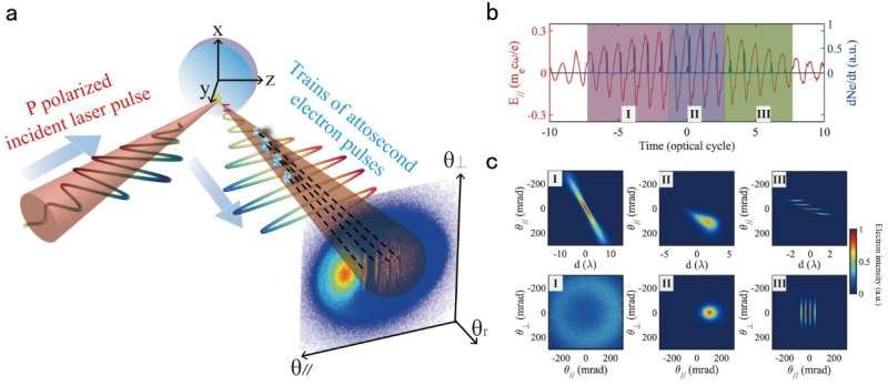 Scientists demonstrate laser direct mapping of attosecond electron dynamics