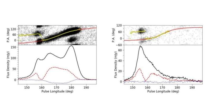 Study investigates mode switching phenomenon in the pulsar PSR J1326−6700