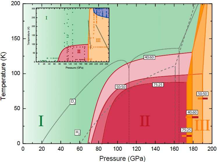 Researchers Discover Counterintuitive Effects of Isotopic Doping on Phase Diagram of H2–HD–D2 Molecular Alloy