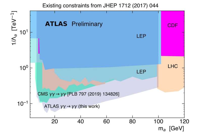 ATLAS Experiment measures light scattering on light and constrains axion-like particles