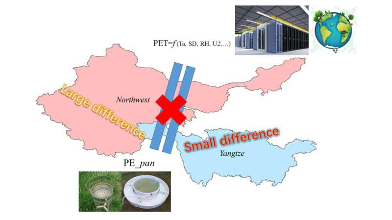Scientists select the best potential evapotranspiration model for river basins in China