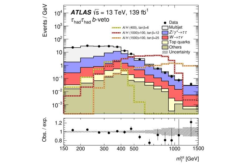 Searching for Heavy Higgs bosons decaying into two tau leptons with the ATLAS detector
