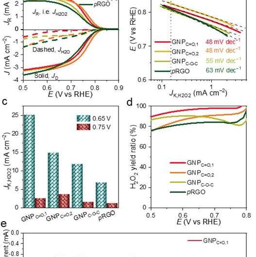 New study presents highly-active ozygenated groups in carbon materials for oxygen reduction to H2O2