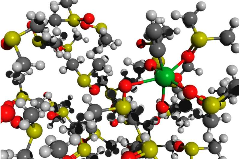 A new strategy for the greener use of calcium carbide