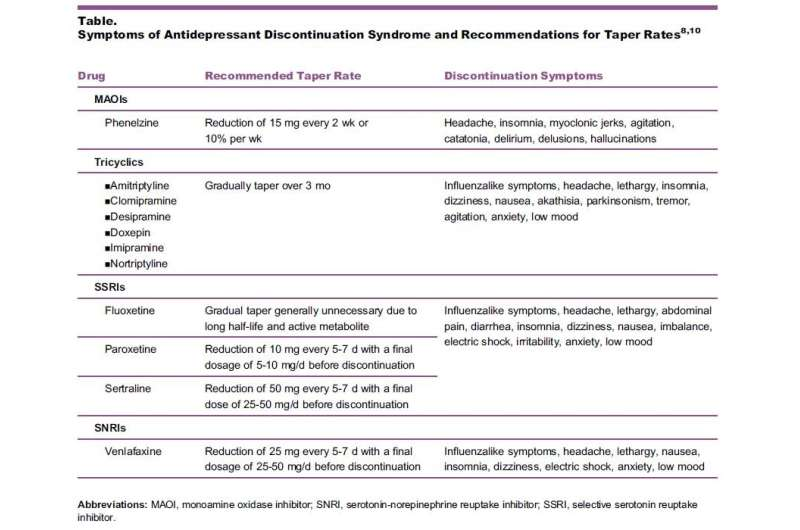 Researchers say extended antidepressant use creates physical dependence