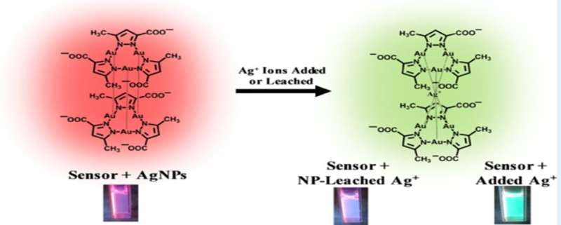 Researchers develop first of its kind, simple test for identifying toxic silver ions