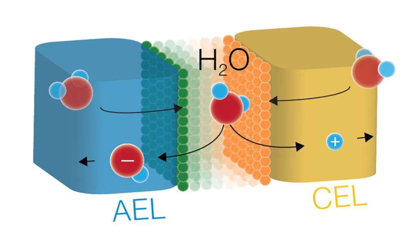 University of Oregon scientists dissociate water apart efficiently with new catalysts